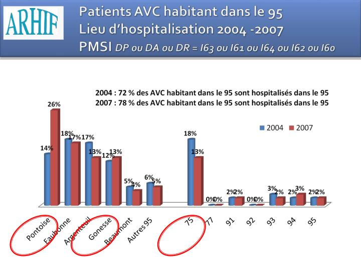 Patients AVC habitant dans le 95