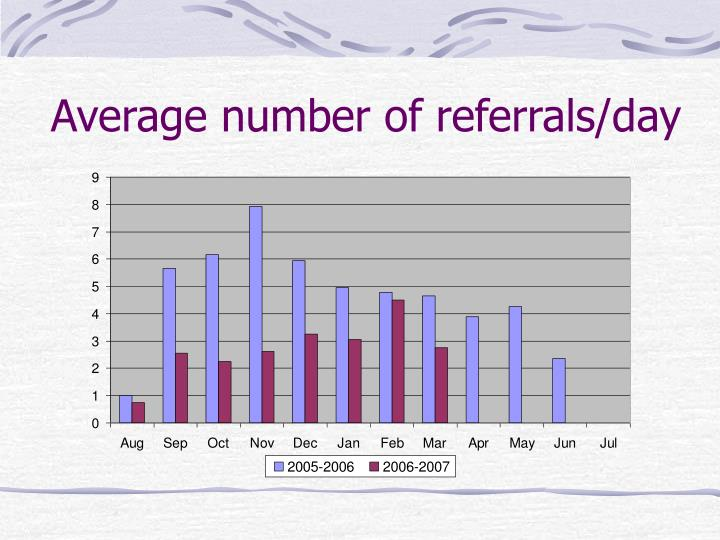 Average number of referrals/day