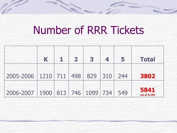 Number of RRR Tickets