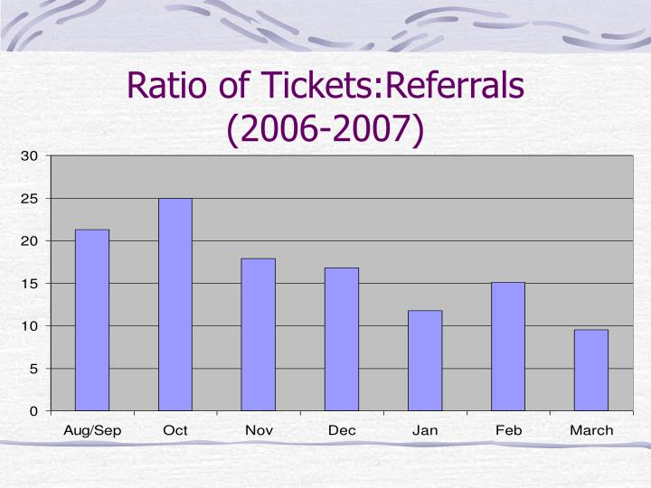 Ratio of Tickets:Referrals