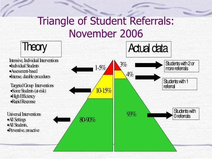 Triangle of Student Referrals: