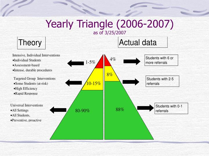 Yearly Triangle (2006-2007)