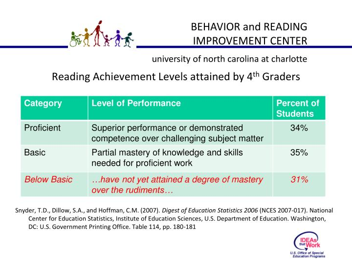 Reading Achievement Levels attained by 4