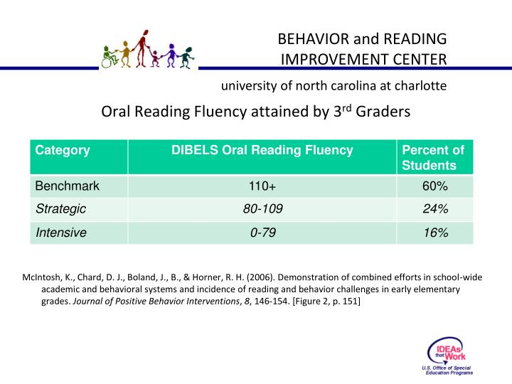 Oral Reading Fluency attained by 3