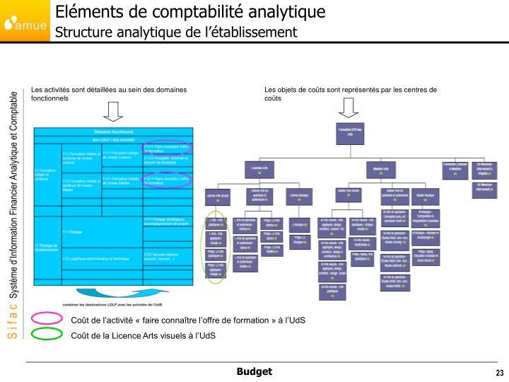 Eléments de comptabilité analytique