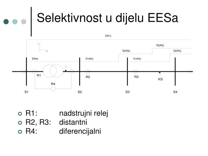 Selektivnost u dijelu EESa