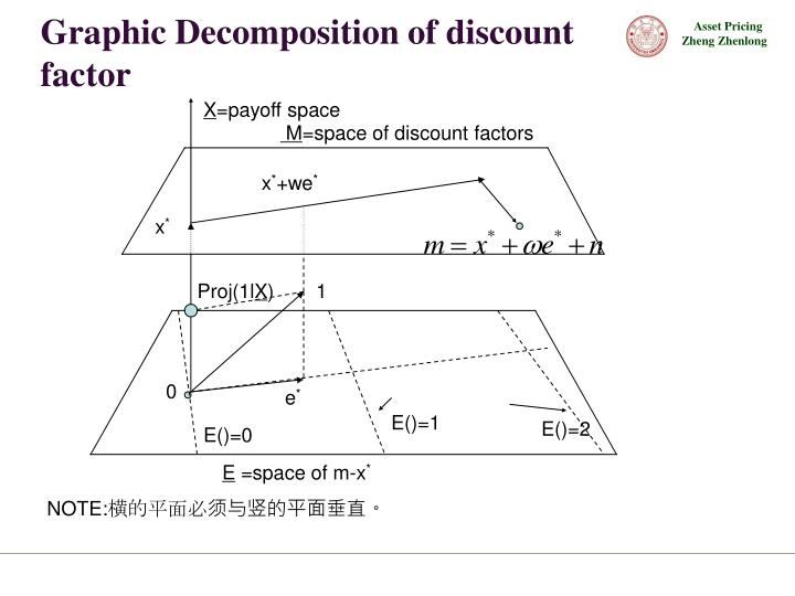 Graphic Decomposition of discount factor