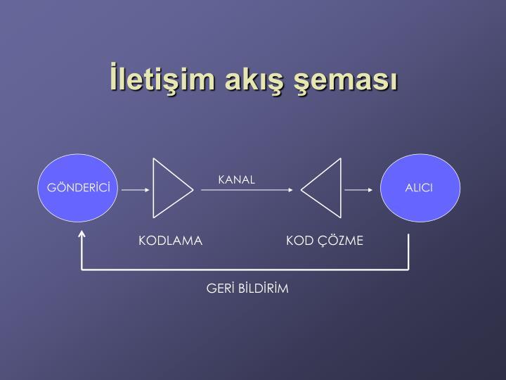 İletişim akış şeması