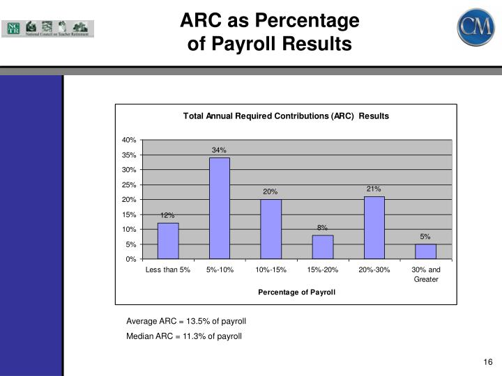 ARC as Percentage