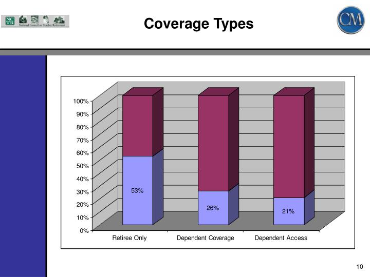 Coverage Types