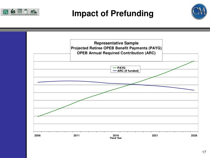 Impact of Prefunding