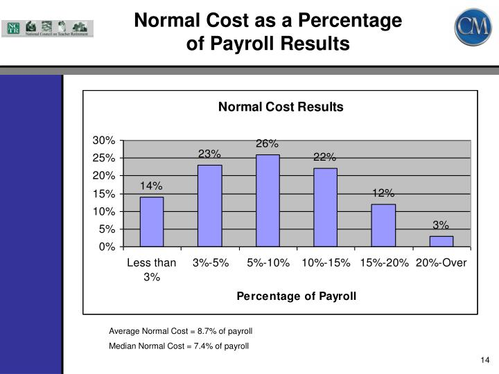 Normal Cost as a Percentage