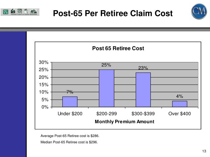 Post-65 Per Retiree Claim Cost