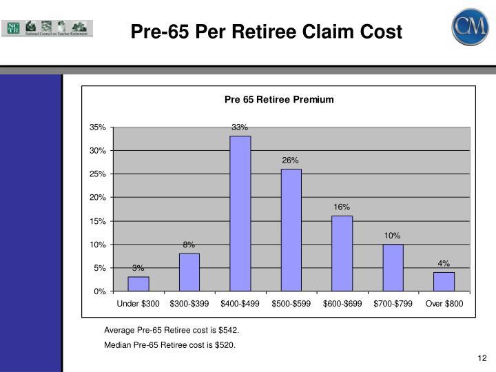 Pre-65 Per Retiree Claim Cost