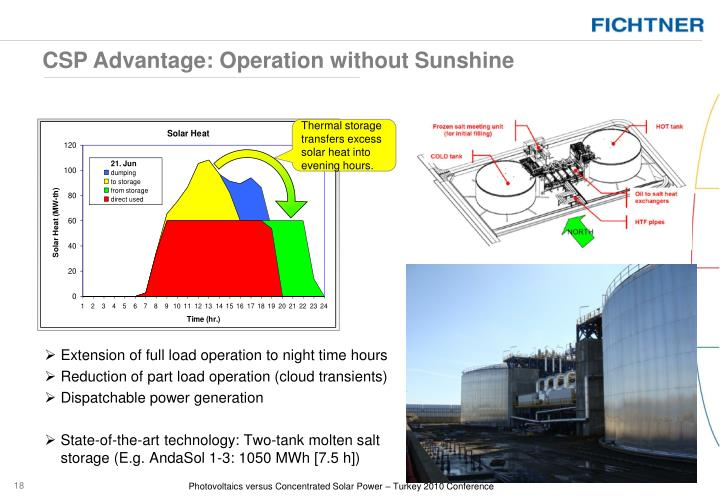 CSP Advantage: Operation without Sunshine