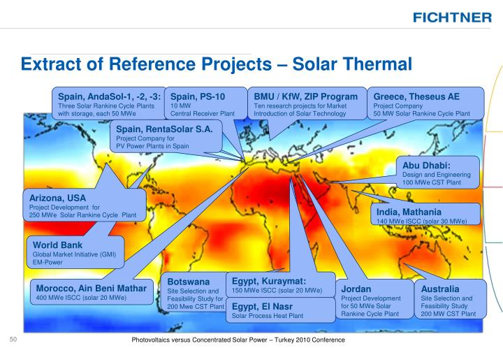 Extract of Reference Projects – Solar Thermal