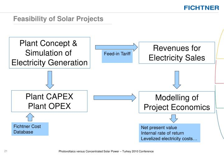 Feasibility of Solar Projects