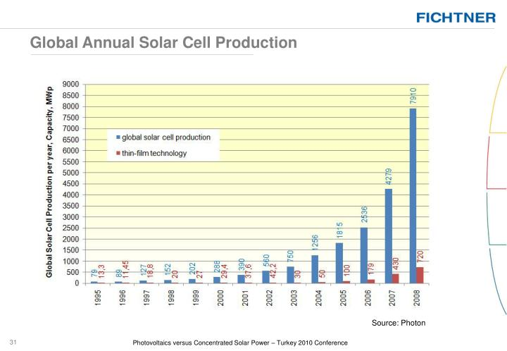 Global Annual Solar Cell Production
