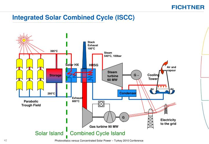 Integrated Solar Combined Cycle (ISCC)