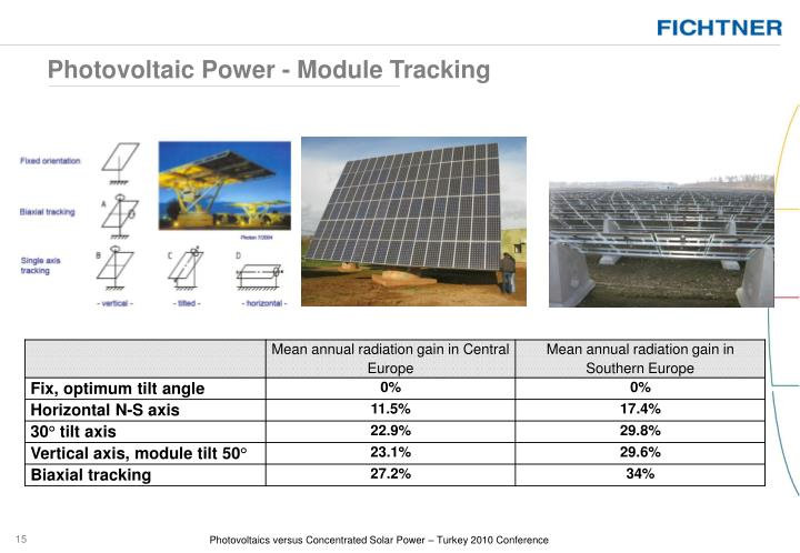 Photovoltaic Power - Module Tracking