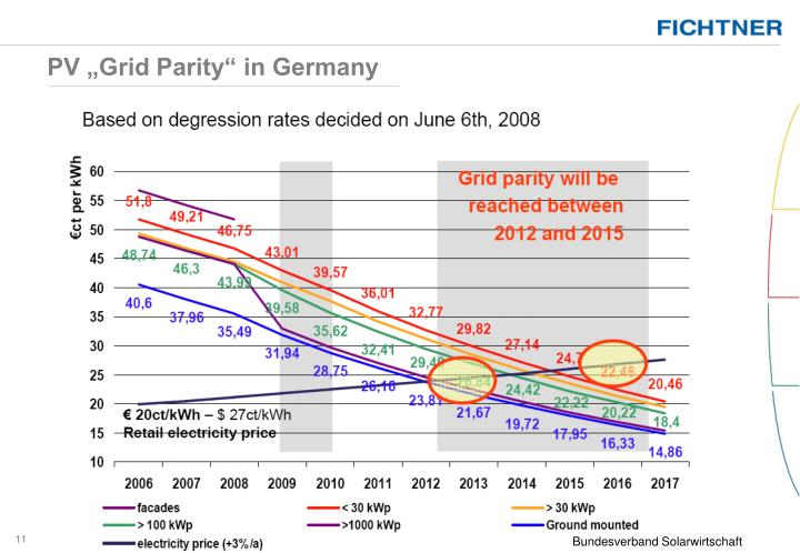 "PV ""Grid Parity"" in Germany"