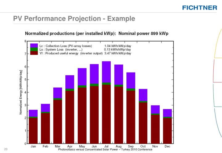 PV Performance Projection - Example