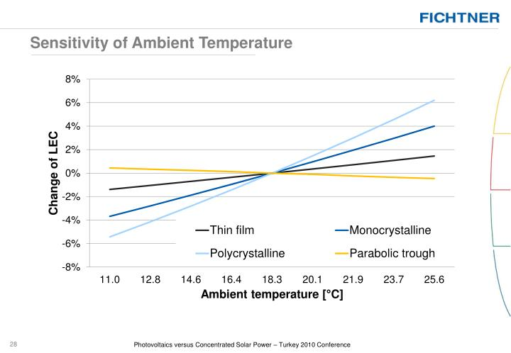 Sensitivity of Ambient Temperature