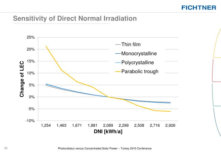 Sensitivity of Direct Normal Irradiation