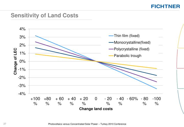 Sensitivity of Land Costs