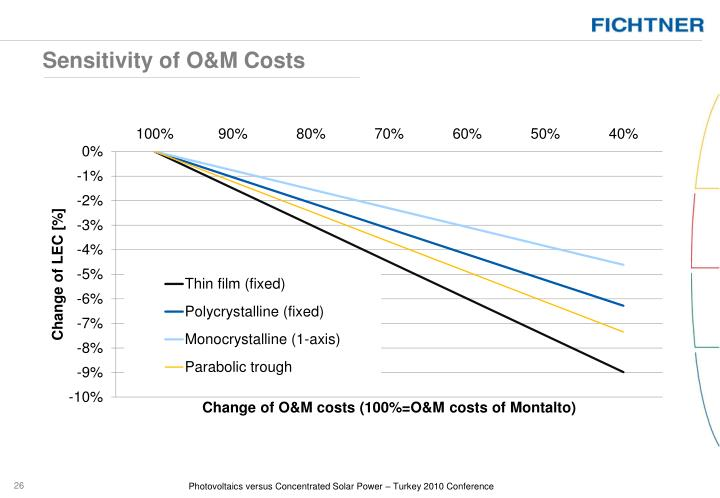 Sensitivity of O&M Costs
