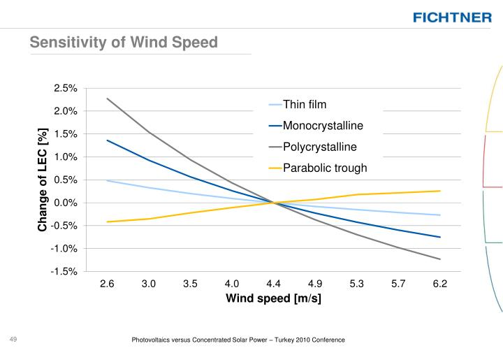 Sensitivity of Wind Speed