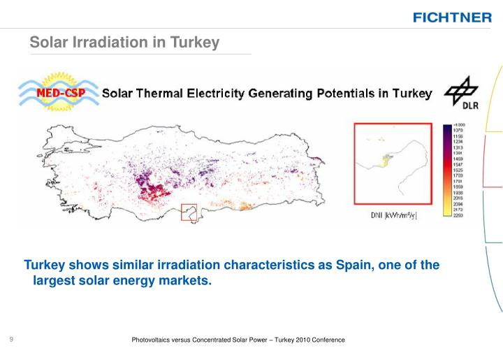 Solar Irradiation in Turkey