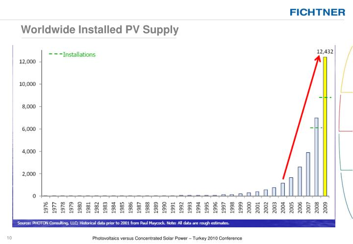 Worldwide Installed PV Supply