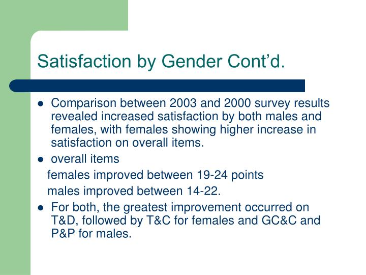 Satisfaction by Gender Cont'd.