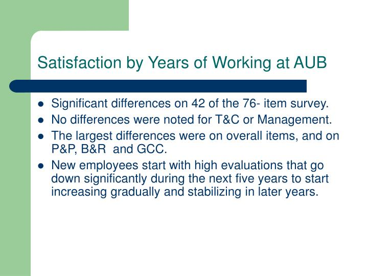Satisfaction by Years of Working at AUB