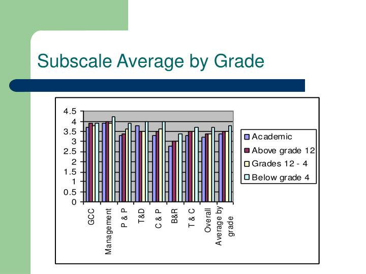 Subscale Average by Grade