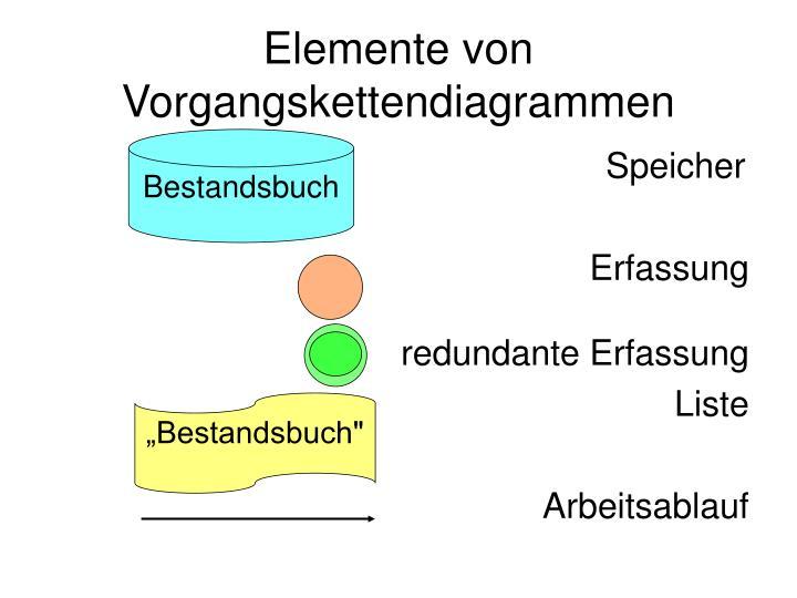 Elemente von Vorgangskettendiagrammen