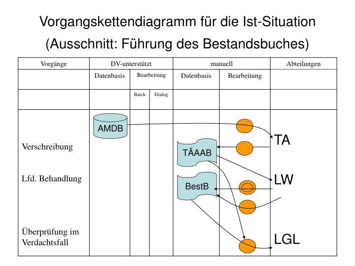 Vorgangskettendiagramm für die Ist-Situation (Ausschnitt: Führung des Bestandsbuches)