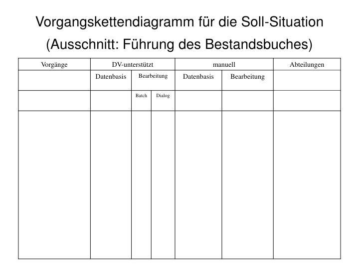 Vorgangskettendiagramm für die Soll-Situation (Ausschnitt: Führung des Bestandsbuches)