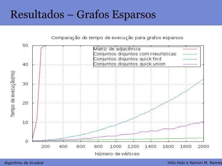 Resultados – Grafos Esparsos