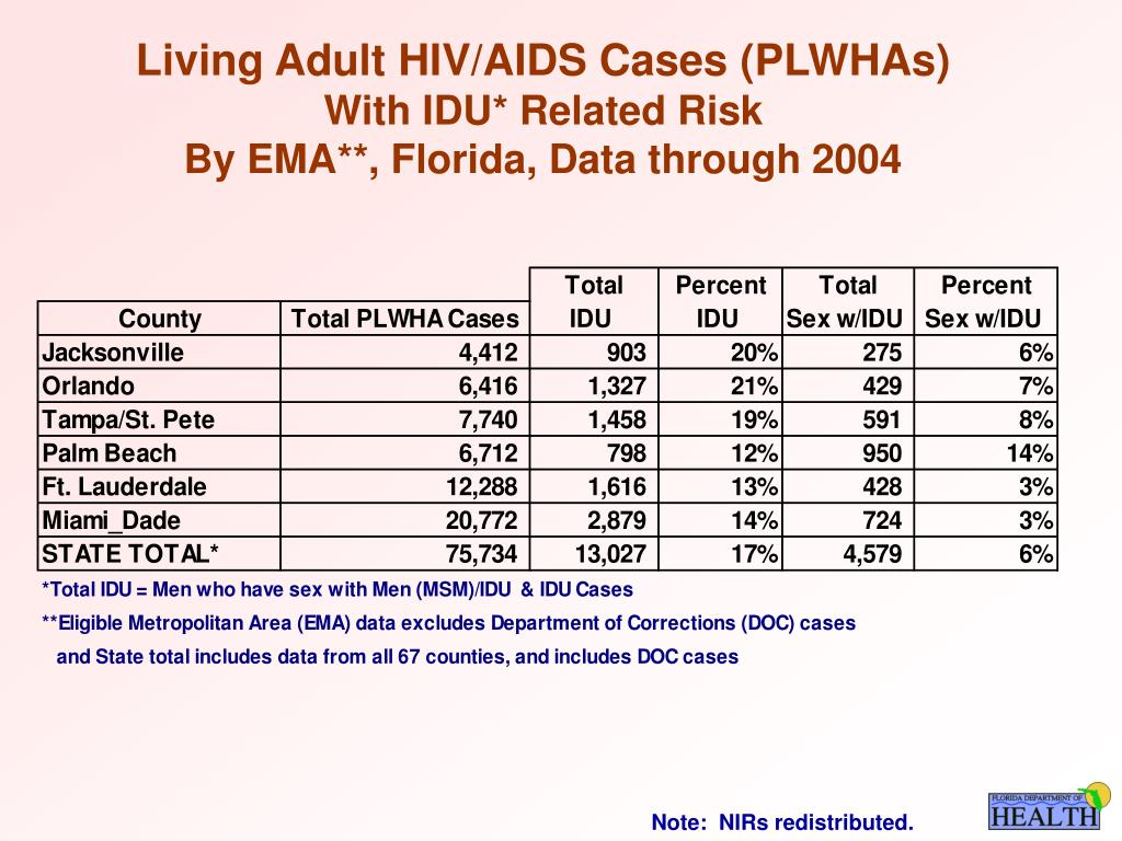 Living Adult HIV/AIDS Cases (PLWHAs)