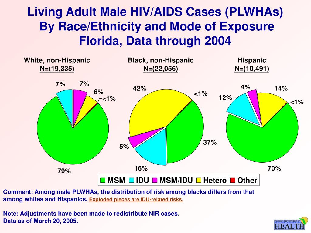 Living Adult Male HIV/AIDS Cases (PLWHAs)