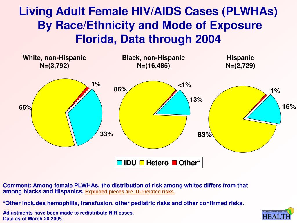 Living Adult Female HIV/AIDS Cases (PLWHAs)