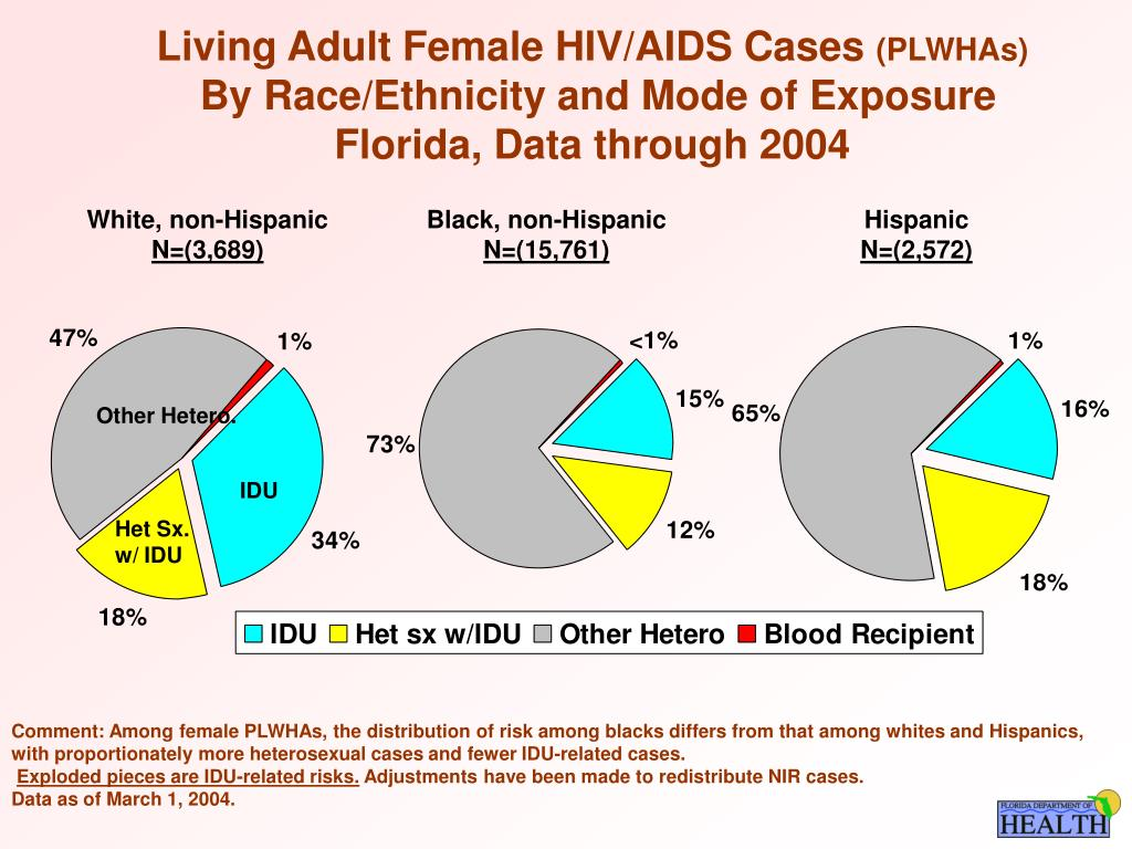 Living Adult Female HIV/AIDS Cases