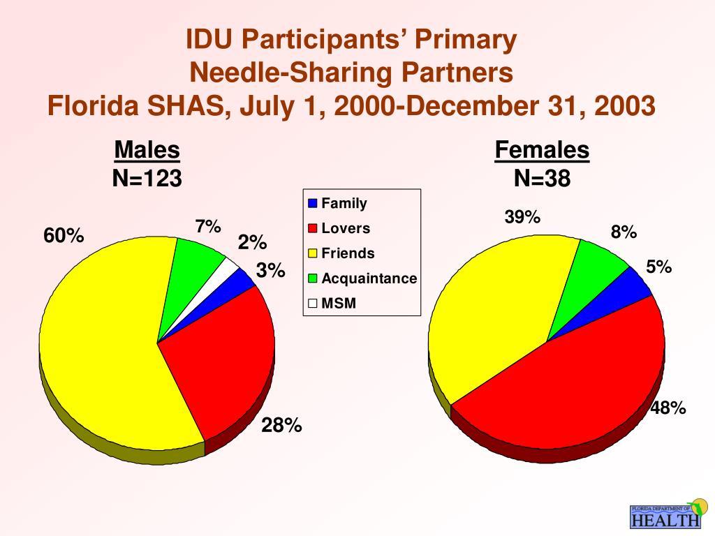 IDU Participants' Primary
