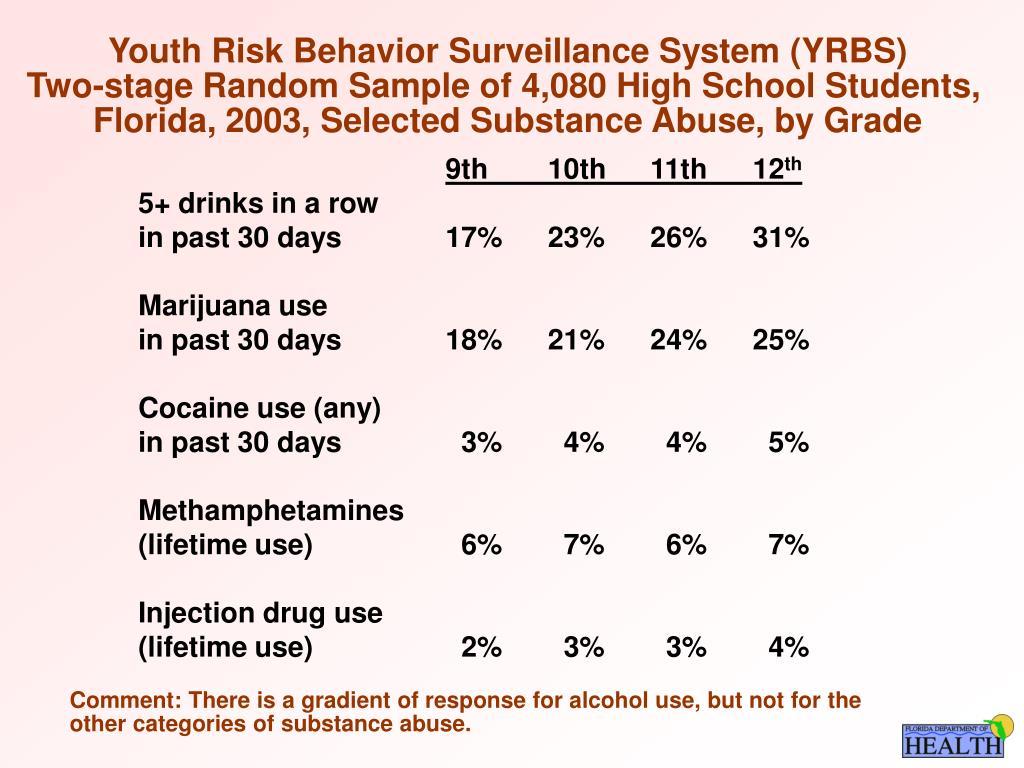 Youth Risk Behavior Surveillance System (YRBS)