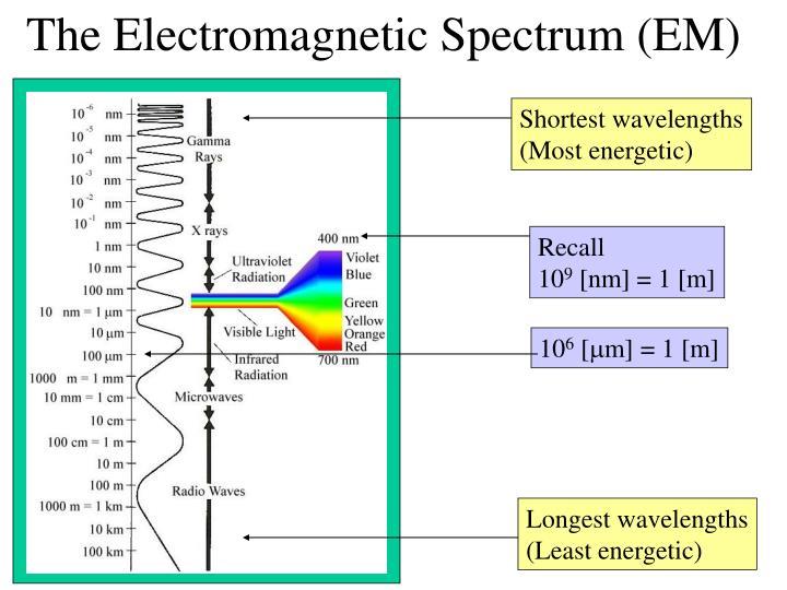 The Electromagnetic Spectrum (EM)