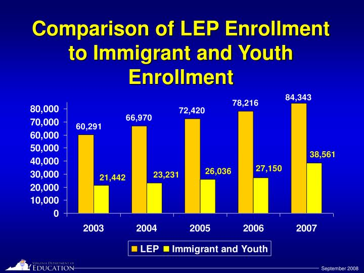 Comparison of LEP Enrollment to Immigrant and Youth Enrollment