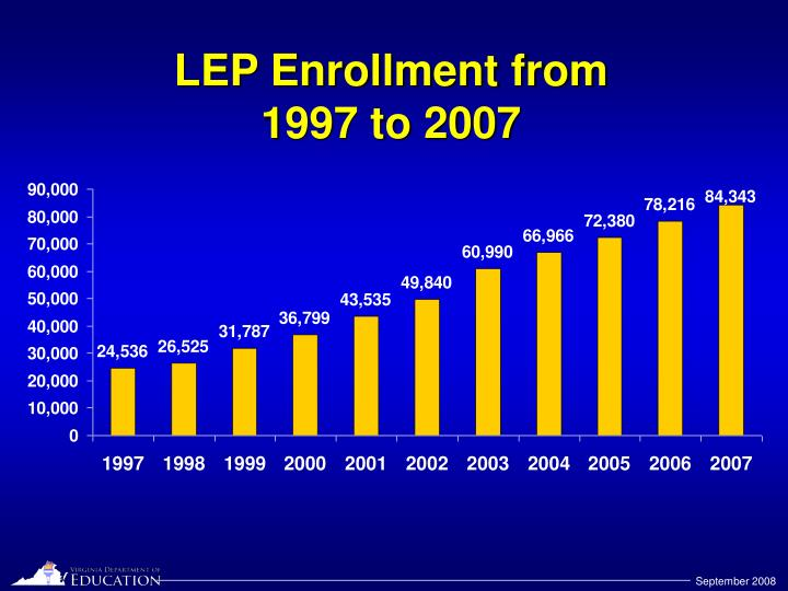 LEP Enrollment from