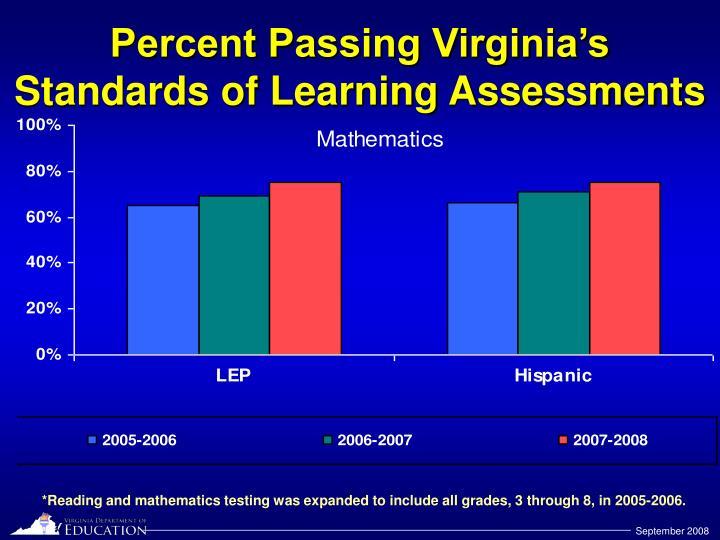 Percent Passing Virginia's